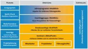 ResilienzProgramm »DUO«