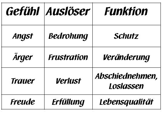 Tabelle der Grundgefühle