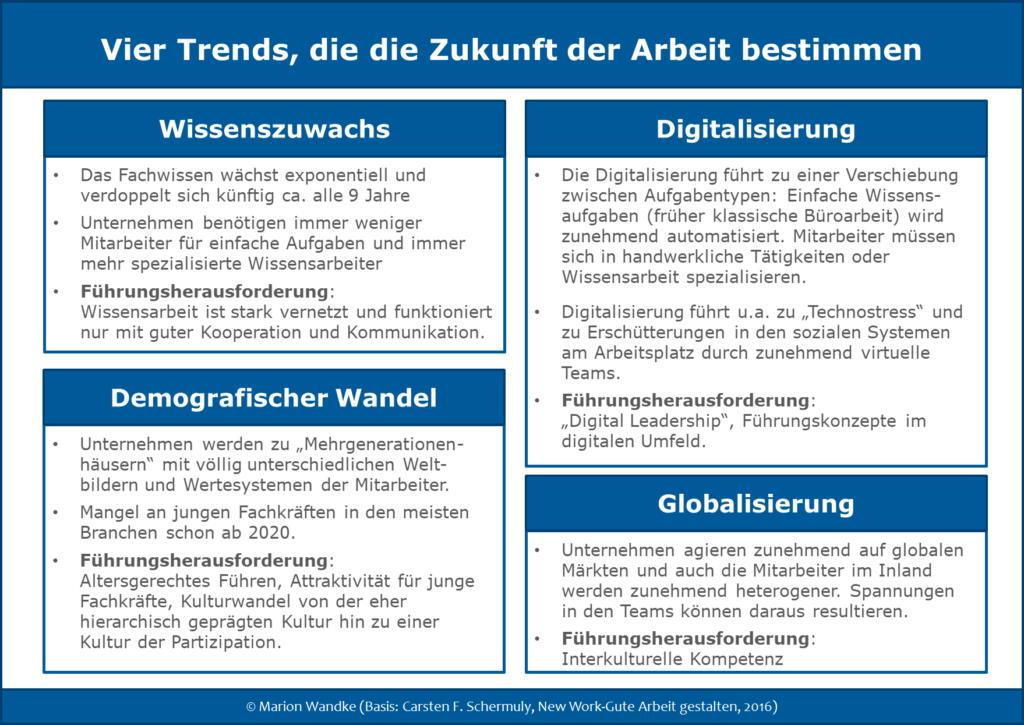 Infografik: 4 Trends zur Zukunft der Arbeit