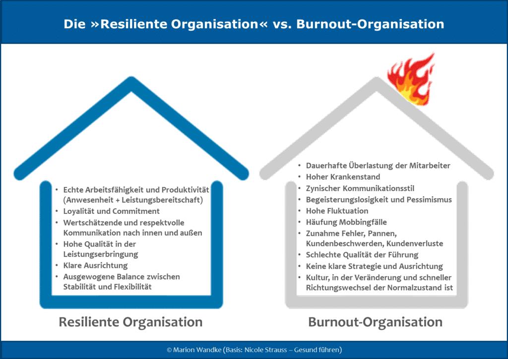 Infografik: Resiliente Organisation vs Burnout-Organisation